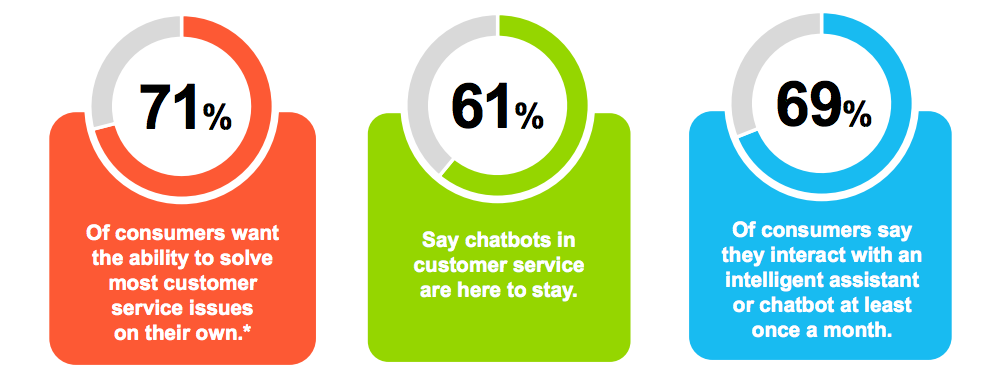 customer service ai chatbots your 12 month action plan webio