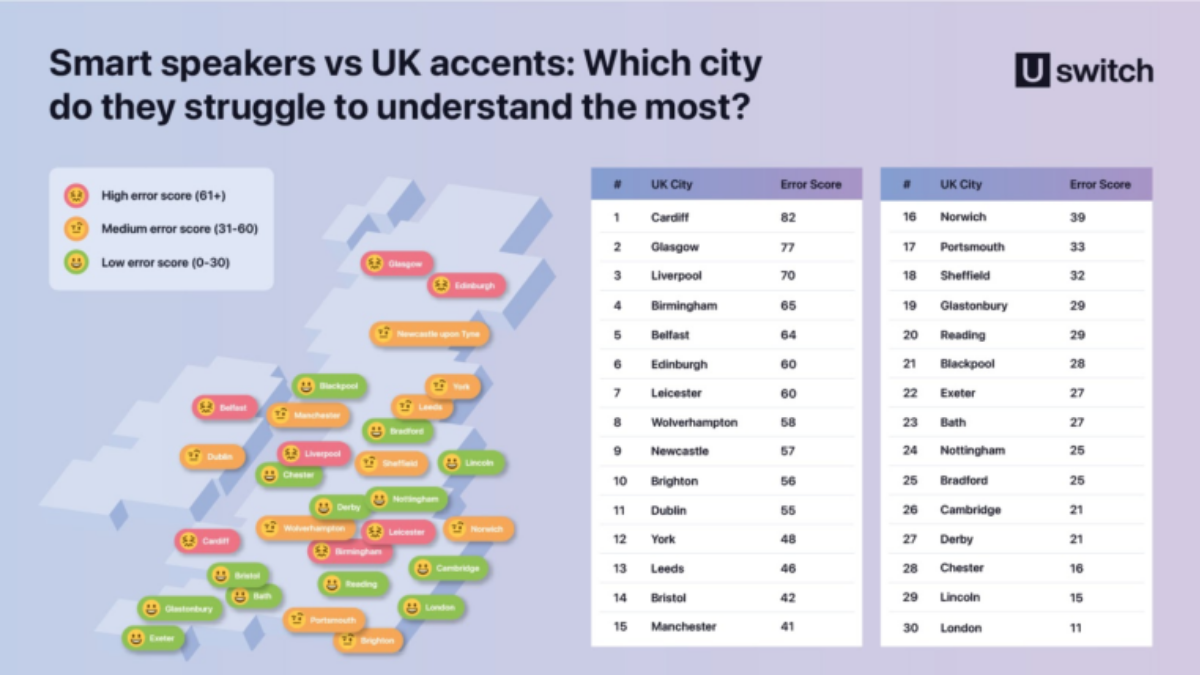 Map showing where Voice Assistants Have Trouble With Understanding Welsh, Scottish Accents